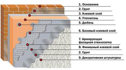 Отделка фасада короедом и камнем